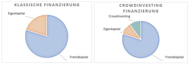 crowdinvesting-modern-finanzieren