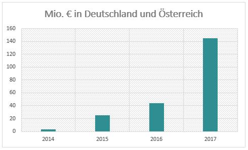 crowdinvesting volumen deutschland oesterreich