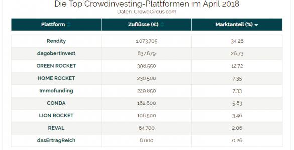 Crowdinvesting Marktführer