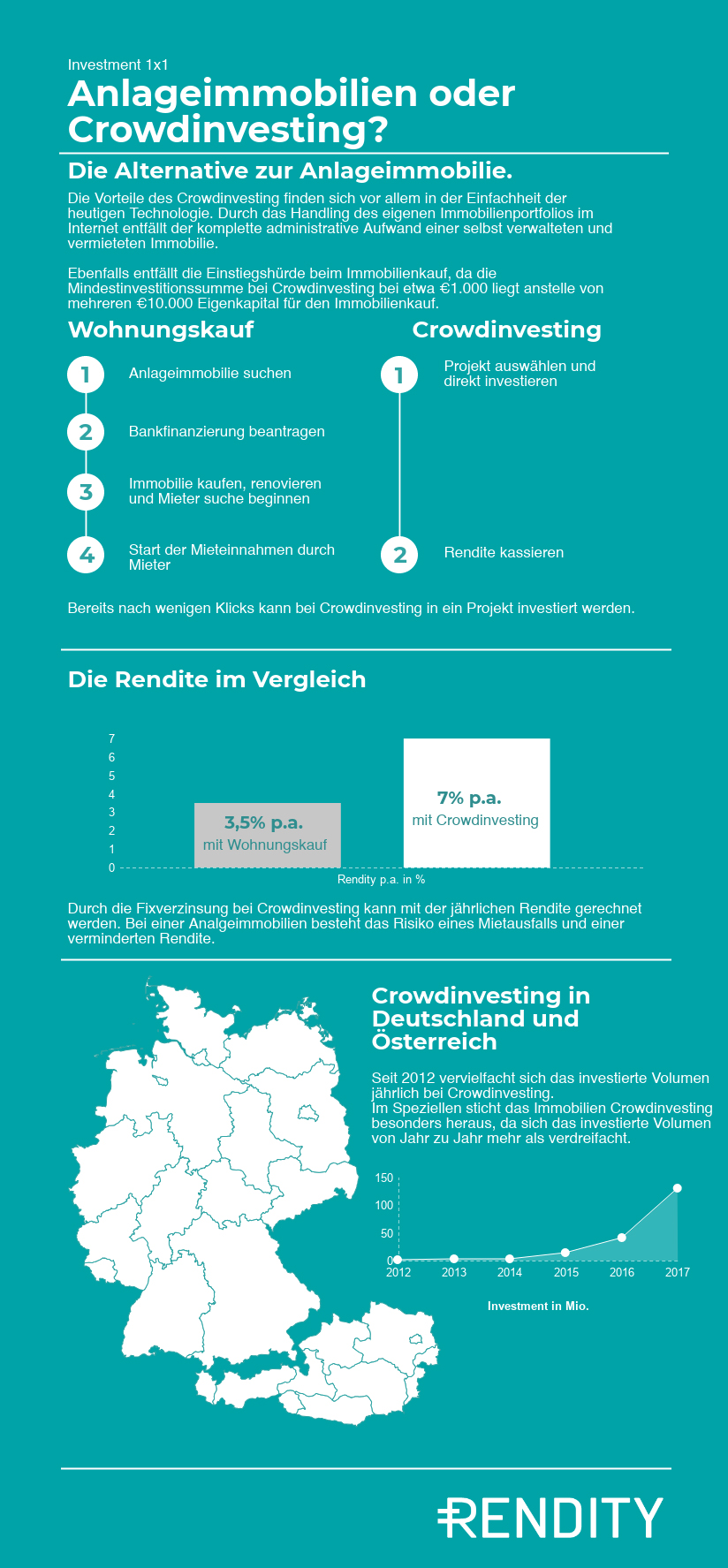 Crowdinvesting als Alternative zu Anlegerimmobilien