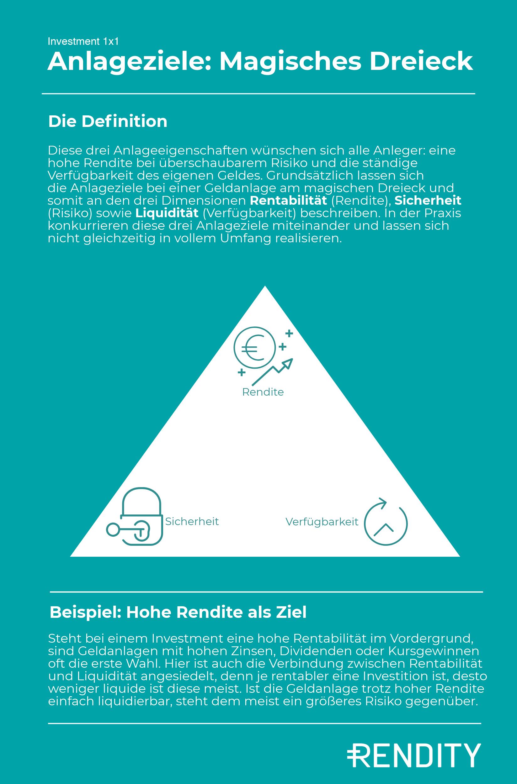 Das magische Dreieck der Anlageziele zur Diversifikation