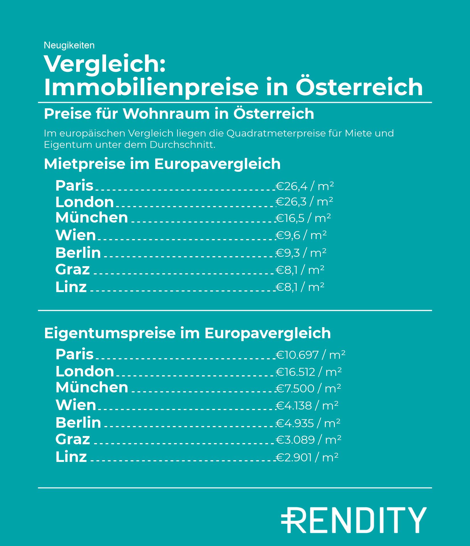 Mietpreise in Österreich - Vergleich Immobilienpreise
