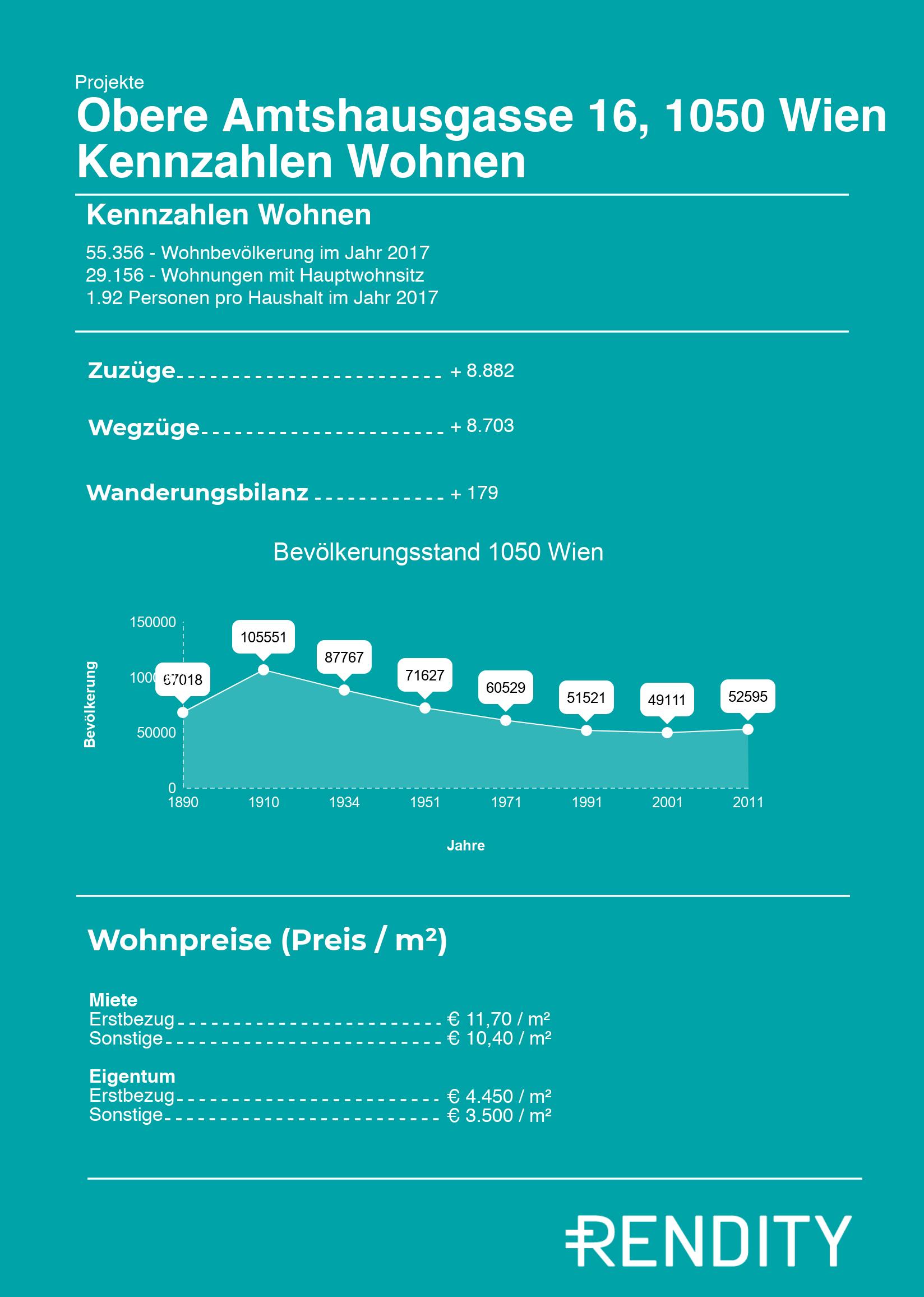 1050 Wien Zahlen zur Bevölkerung