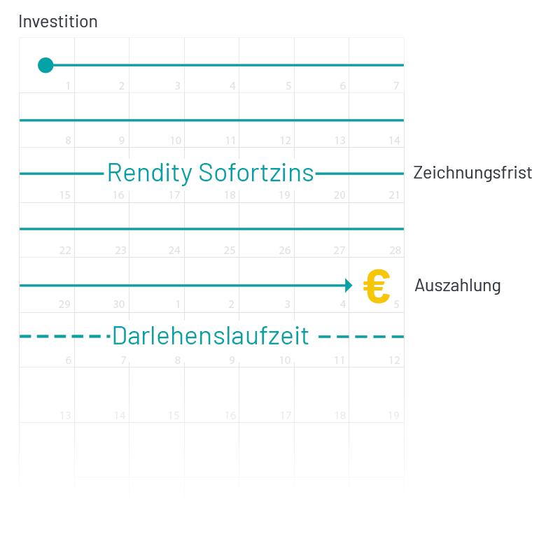 Grafik für Sofortzins von Rendity Immobilien Crowdinvesting