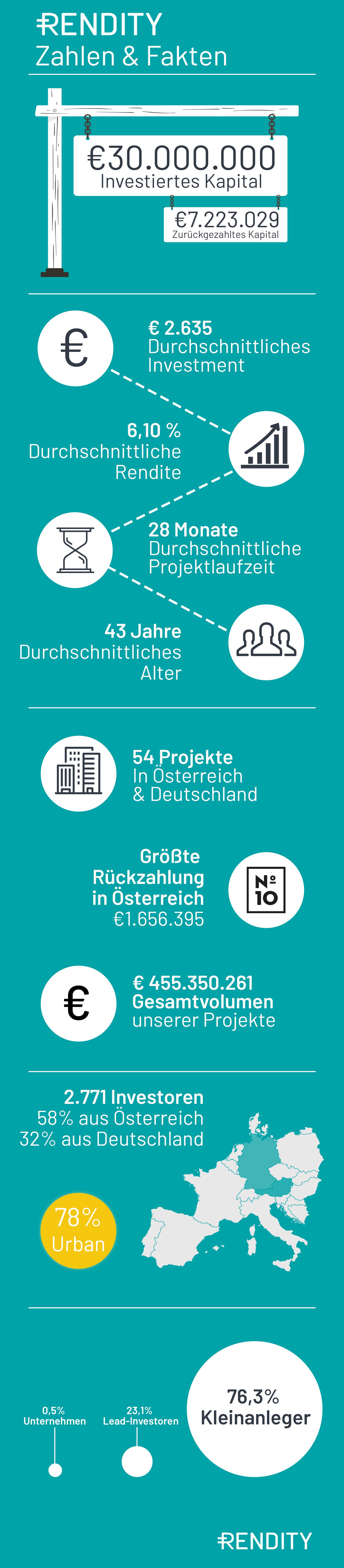 Rendity Zahlen 03/2020