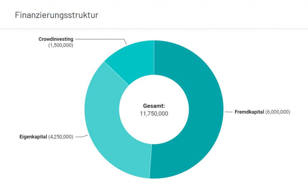 Die Finanzierungstruktur eines Projekts